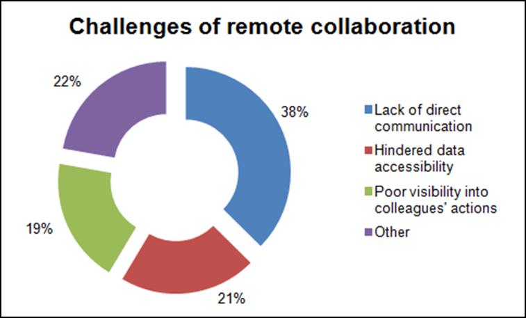 manage-a-remote-workforce