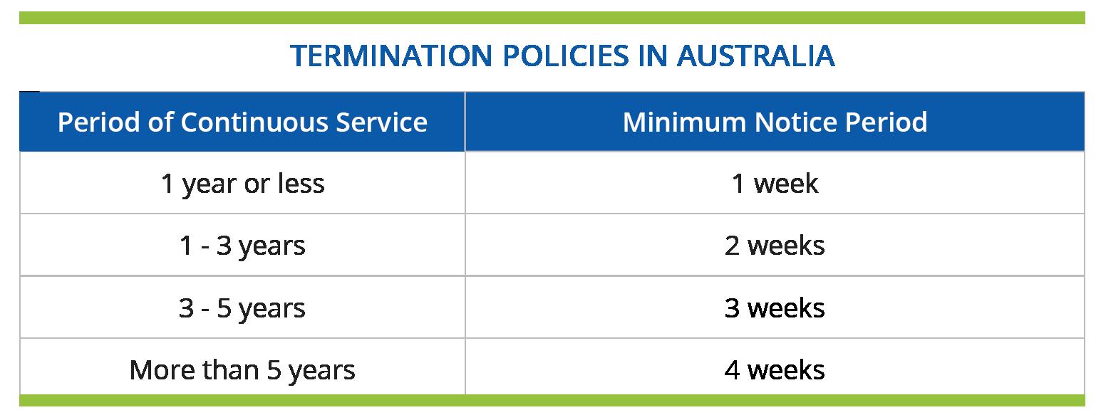Termination Policies in Australia