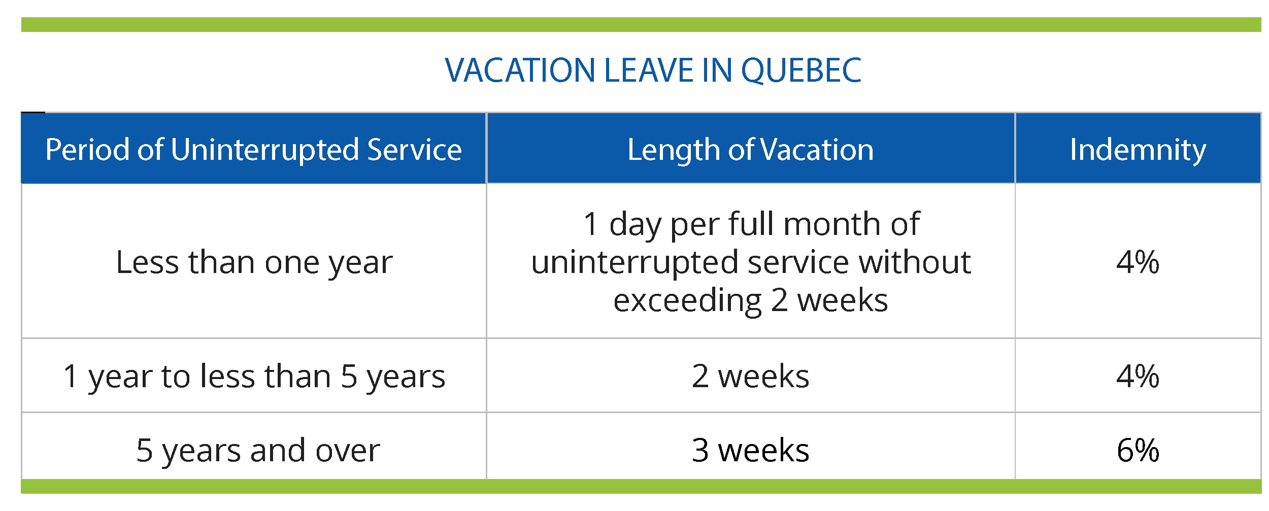 Vacation Leave in Quebec
