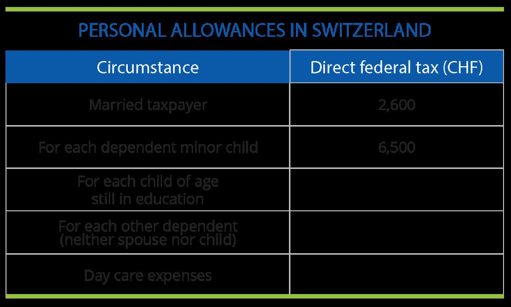 Personal Allowances in Switzerland