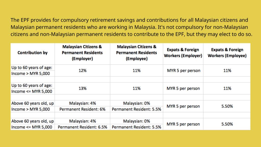 Malaysia EDF