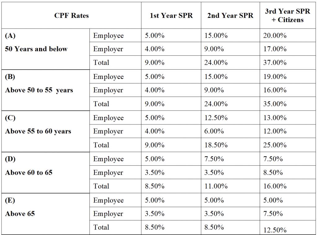 singapore social security contribution rates