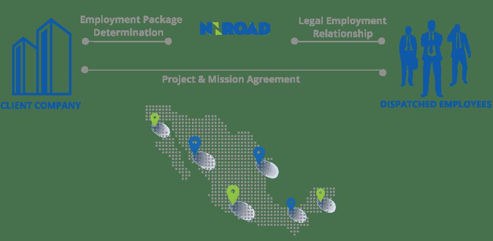 Mexico-Employment-Concept