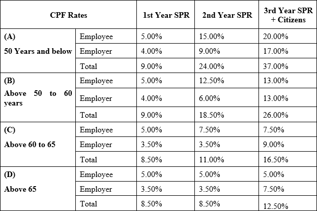 social-security-rates-singapore